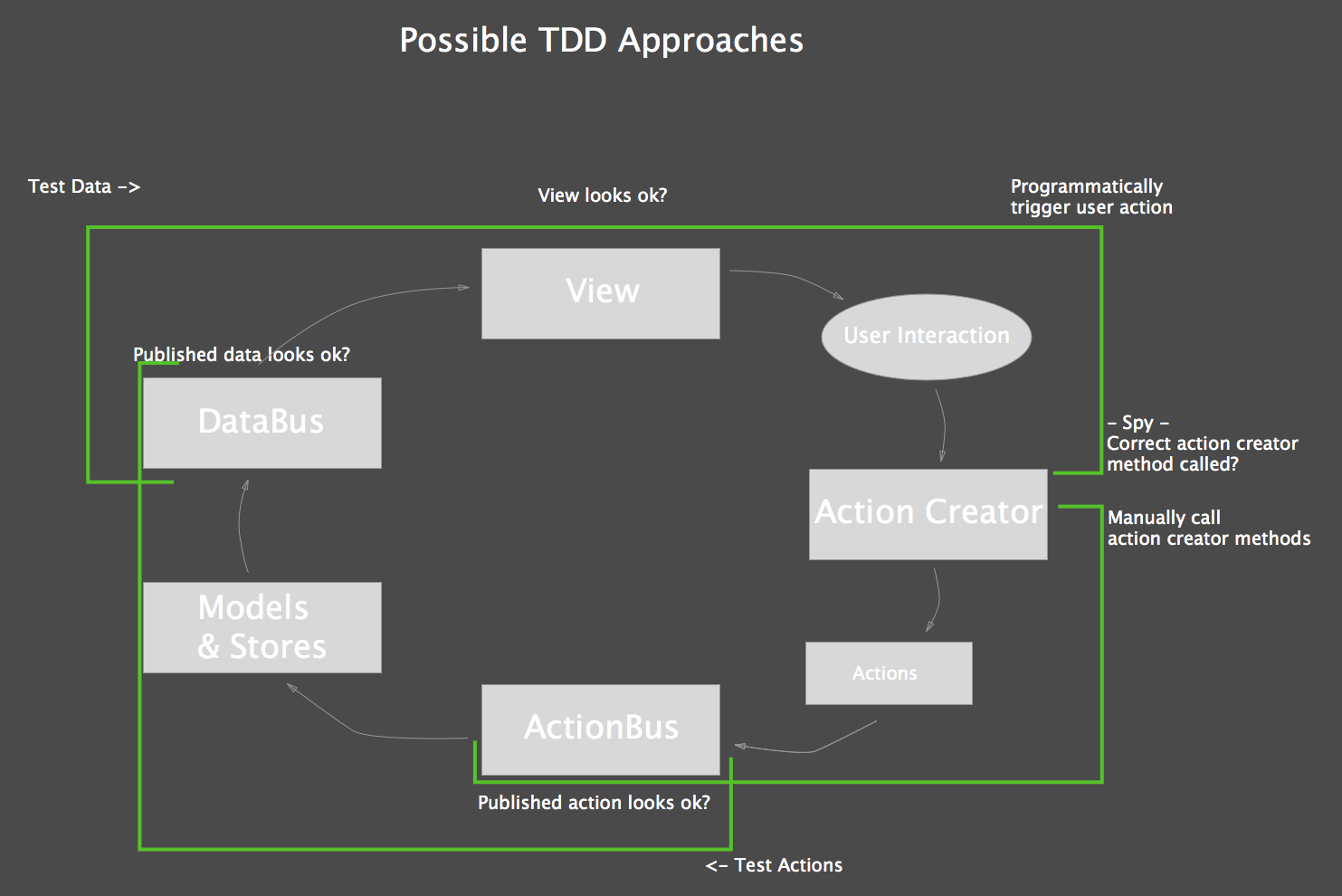 Architecture Template with TDD